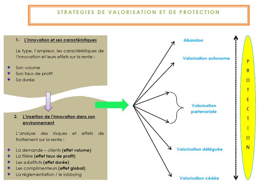Stratégie de valorisation et de protection ABeVRIT